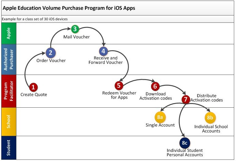apple diagram app ios apps and education labs     technology in music education  ios apps and education labs